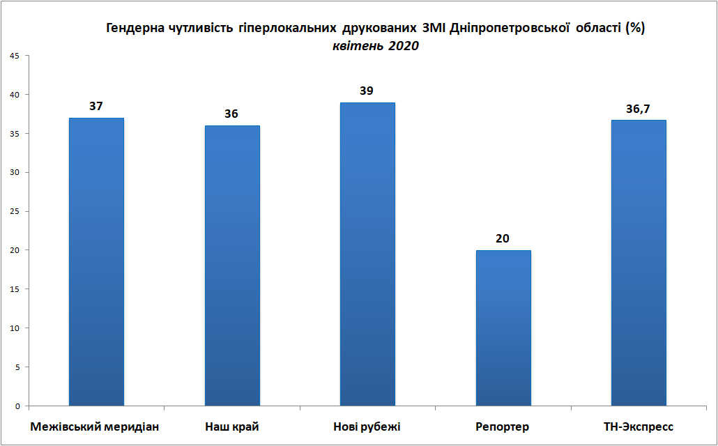 Друковані ЗМІ_загальні дані